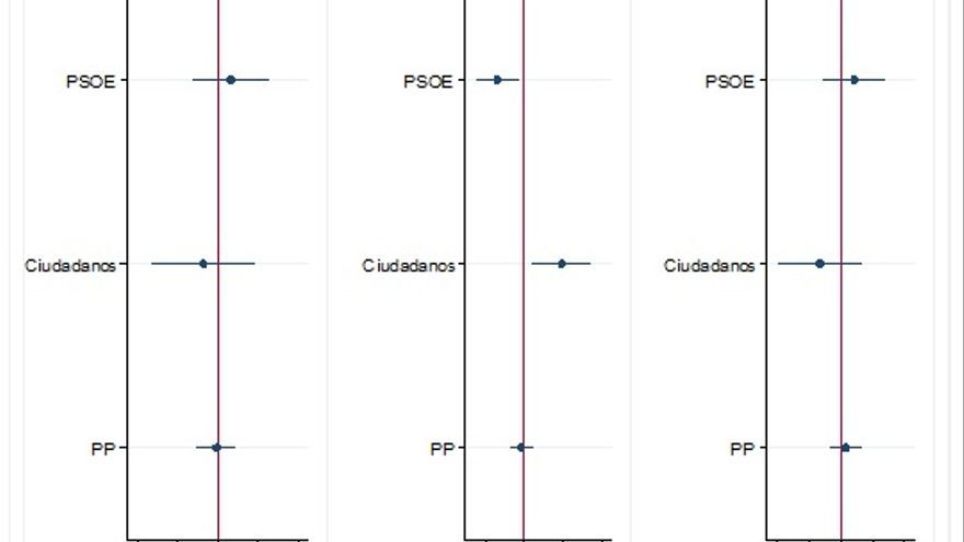 Gráfico 1. Determinantes del voto a Candidatos en las Primarias del PP, 2018 (I)