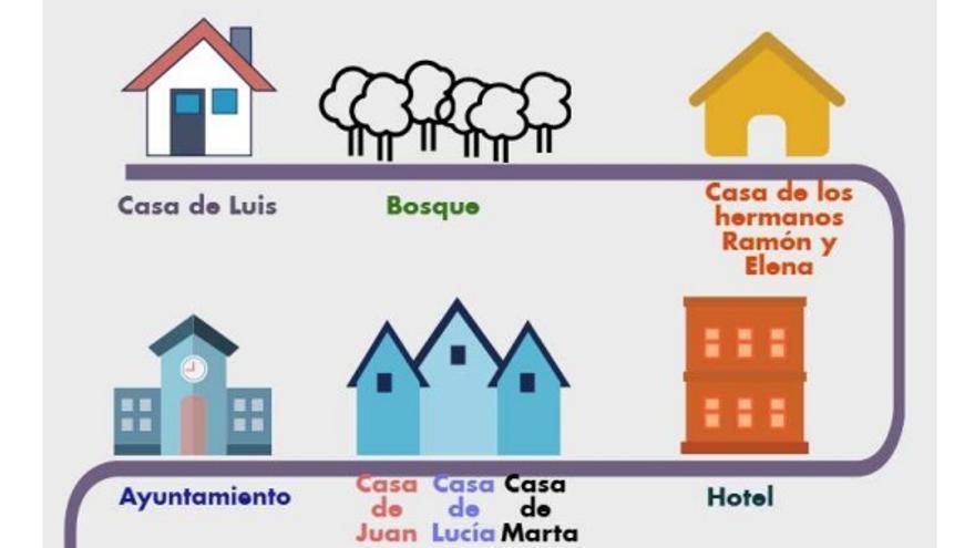 Ejemplo de la prueba en competencia lingüística 3º Primaria.