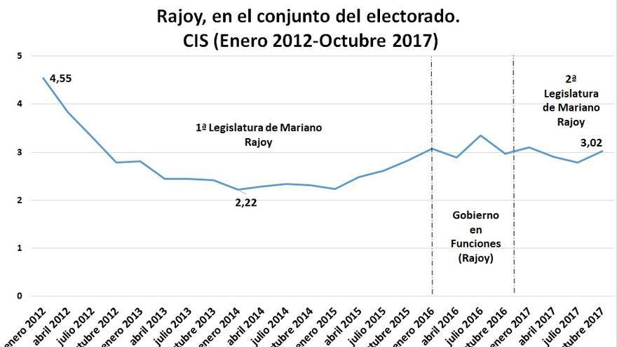C:\fakepath\Gráfico 2-Post Rajoy.jpg