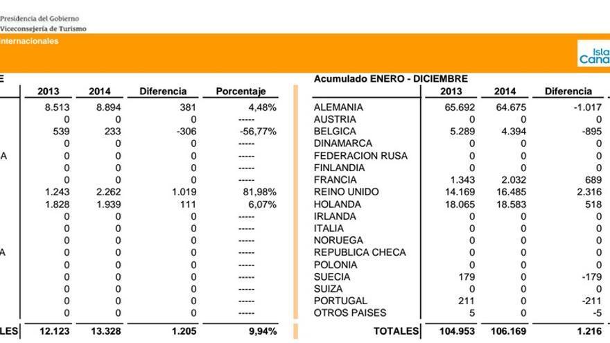 Cuadrante de las cifras de turistas llegados a La Palma en diciembre de 2014 y el acumulado del año.