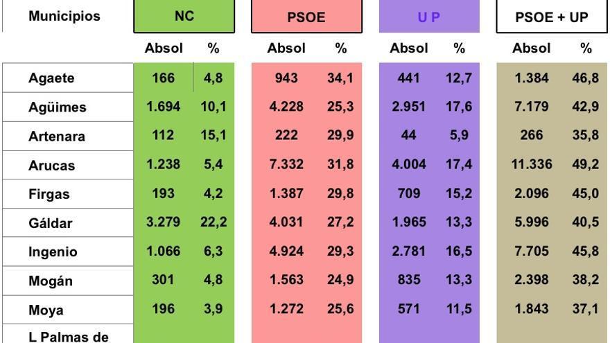 Resultados de las elecciones generales de 2019 en Gran Canaria.