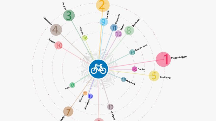 Resumen visual de la lista de las 20 ciudades más amigables para la bici de Copenhagenize