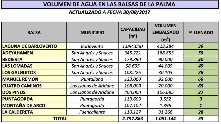 Volumen de agua en las balsas del Consejo Insular de Aguas de La Palma a fecha 30 de agosto de 2017.