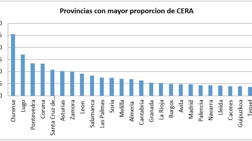 Circunscripciones donde el censo de españoles residentes ausentes (CERA) es más numeroso
