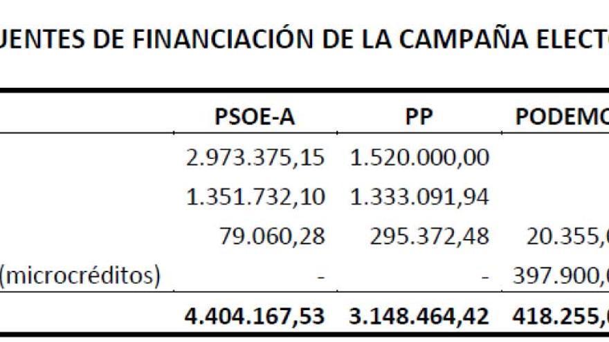 Fuentes de financiación gastos electorales 22M.