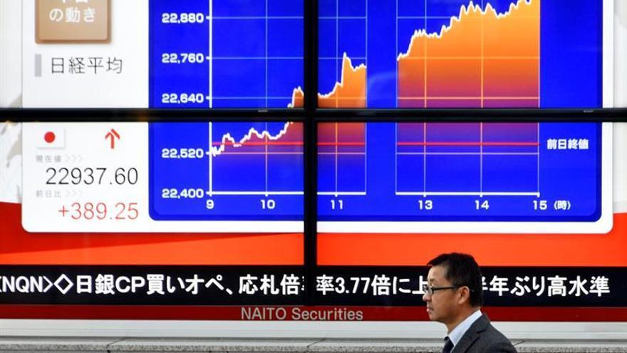 La Bolsa de Tokio abre con una caída del 0,46 % hasta los 22.577,35 puntos