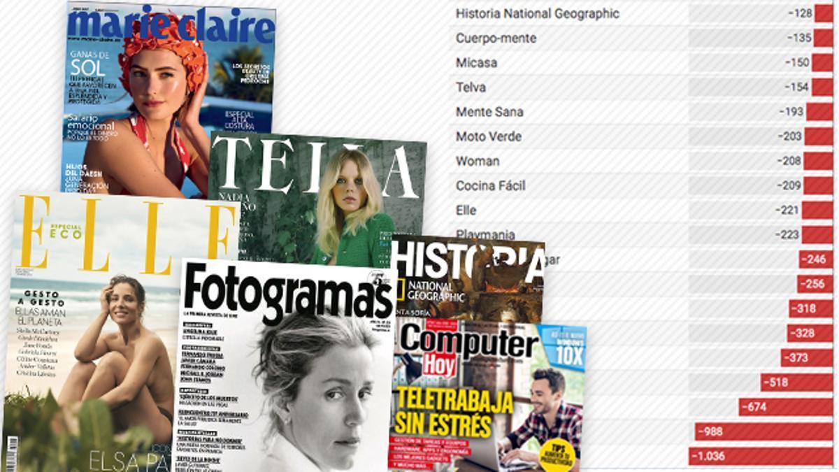 Las revistas han perdido el 60% de los lectores en una década