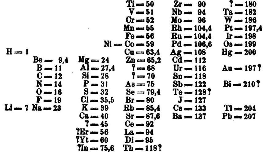 La tabla de Dmitri Mendeléyev completa (sin los elementos aún por descubrir)