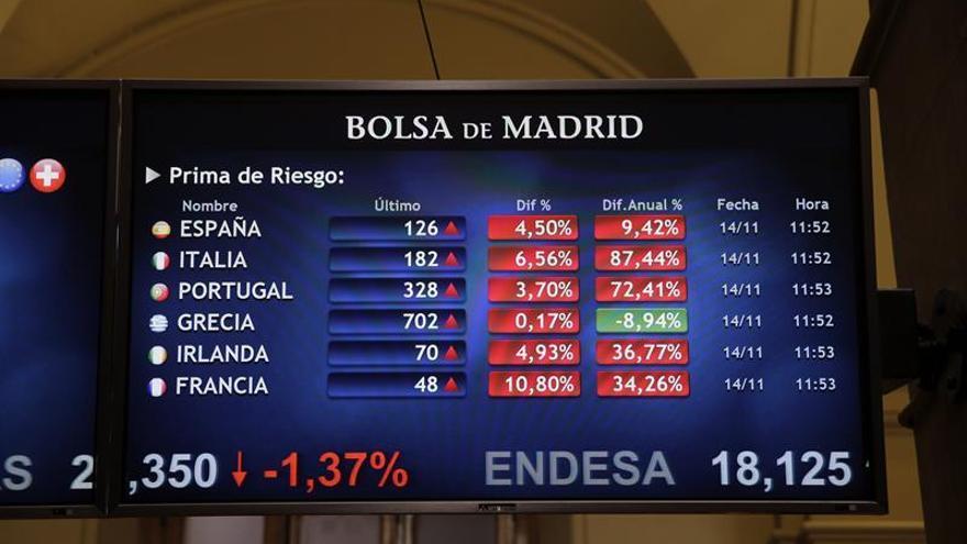 La prima de riesgo de España sube a 133 puntos básicos, niveles de agosto