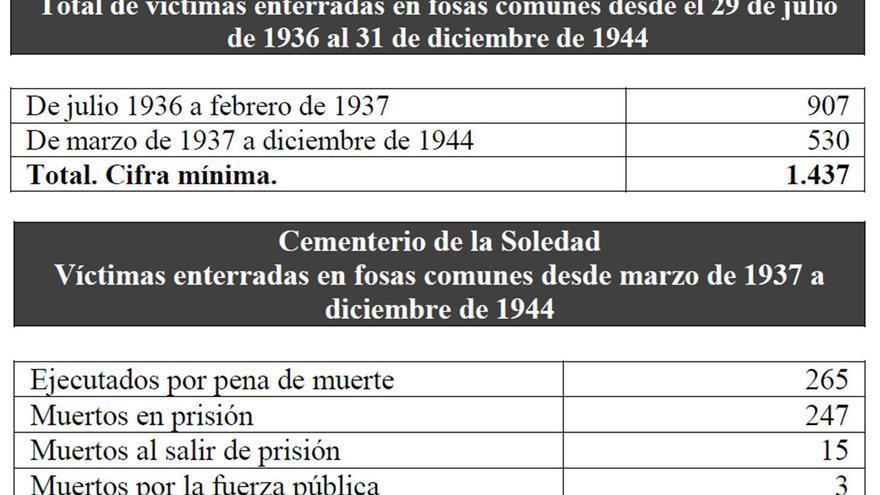 Cifras de víctimas enterradas en Huelva. | Fuente: 'Las fosas comunes del cementerio de La Soledad y la represión militar en Huelva (1936-1944)'