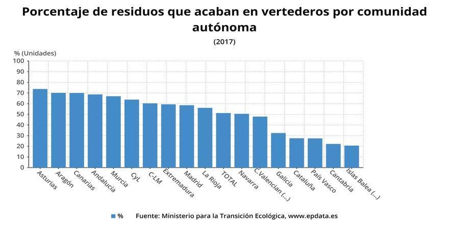 El 22,2% de los residuos de Cantabria acaba en vertederos, el penúltimo porcentaje más bajo de las CCAA