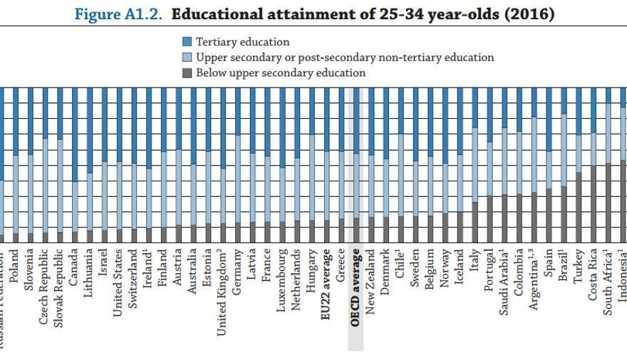 Clasificación de países según nivel de formación de los jóvenes entre 25 y 34 años. / OCDE