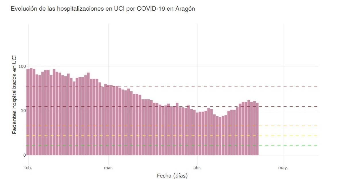 Evolución de las hospitalizaciones en UCI por COVID-19 en Aragón