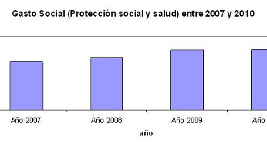 Gasto_Social