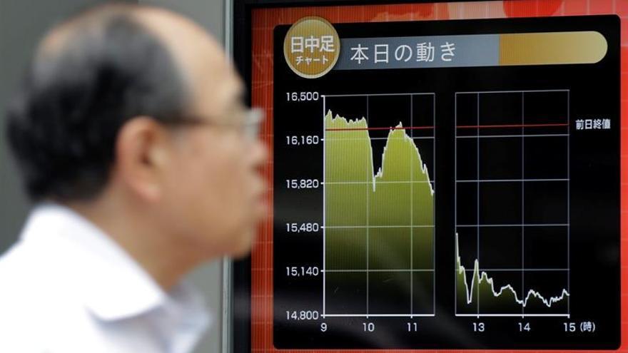 Tokio cae un 0,48 por ciento en la apertura hasta los 15.700,01 puntos