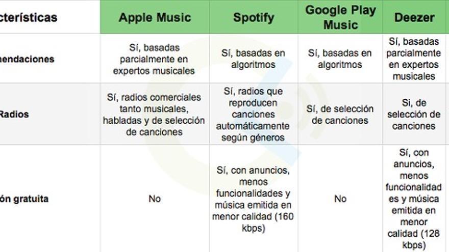 Ofrecen radios que sugieren canciones similares al gusto de cada usuario