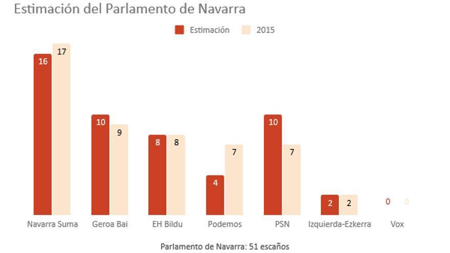 Previsión electoral Navarra.