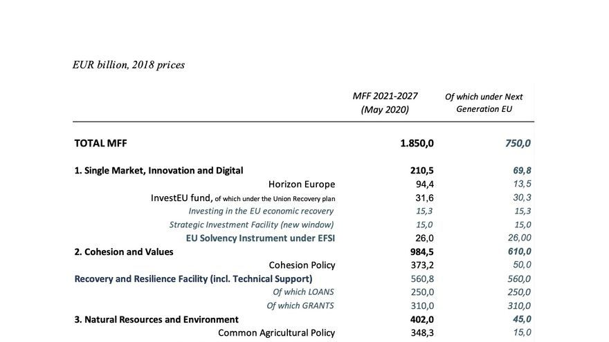 The large numbers of the multi-annual EU budget and the recovery plan for the proposal by Ursula von der Leyen.