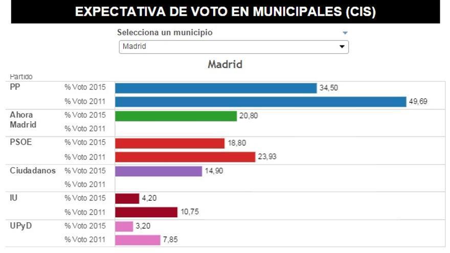 Expectativa de voto en las municipales (CIS)