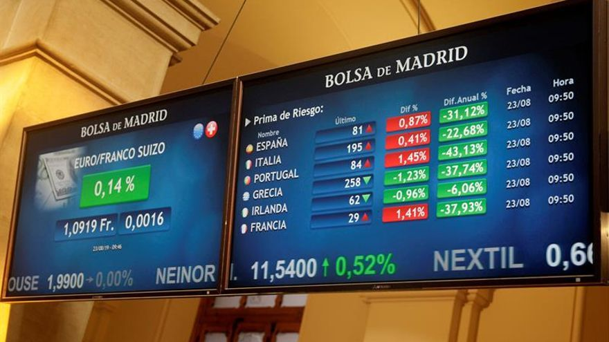 El IBEX 35 baja el 0,30 %, a la espera de novedades sobre la guerra comercial