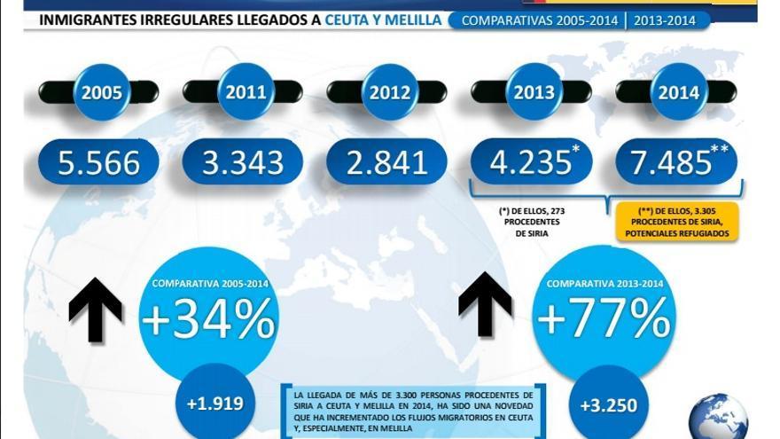 Infografía del balance del Gobierno sobre inmigración irregular acerca de las llegadas a Ceuta y Melilla en 2014.