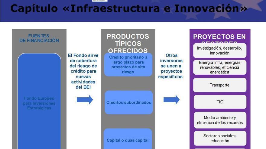 Capítulo Infraestructura e Innovación