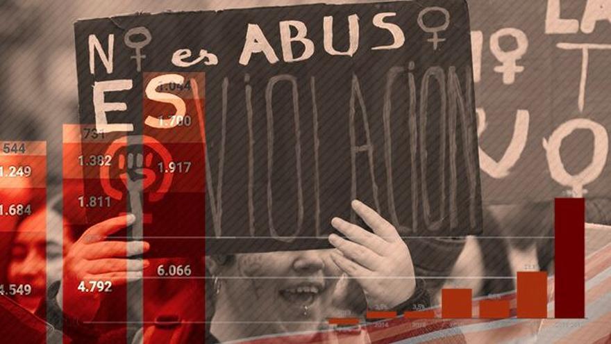 Las denuncias por violencia sexual han aumentado un 60% en seis años.
