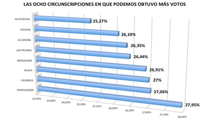 Las ocho circunscripciones en las que Podemos obtuvo más votos