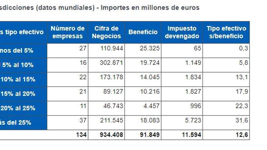 pequeña  y median empresa en españa - Capitalismo imperialista español. - Página 11 Cuadro-porcentaje-Impuesto-Sociedades-multinacionales_EDIIMA20191126_0606_19