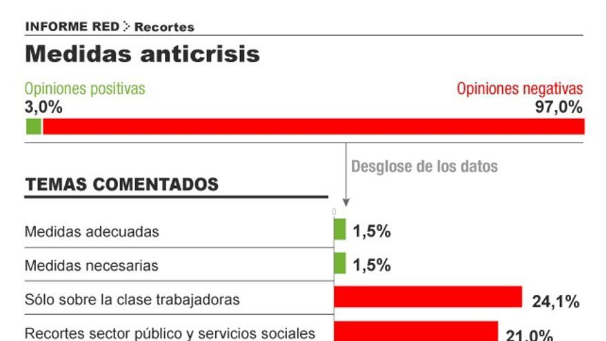 Valoración de las medidas anticrisis. Infografía: Covadonga Fernández