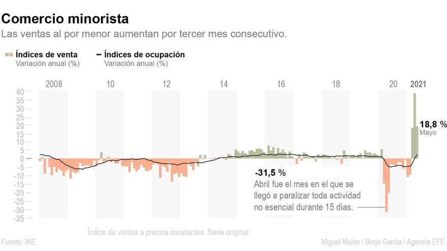 El comercio minorista aumenta un 8,3 % las ventas entre enero y mayo
