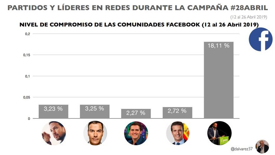 Nivel de compromiso de las distintas comunidades afines a los partidos políticos en Facebook.