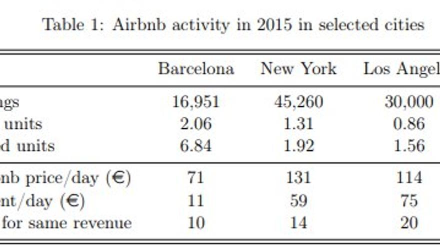 Pisos en Airbnb, porcentaje sobre el total de viviendas y porcentaje sobre el total de las que se alquilan