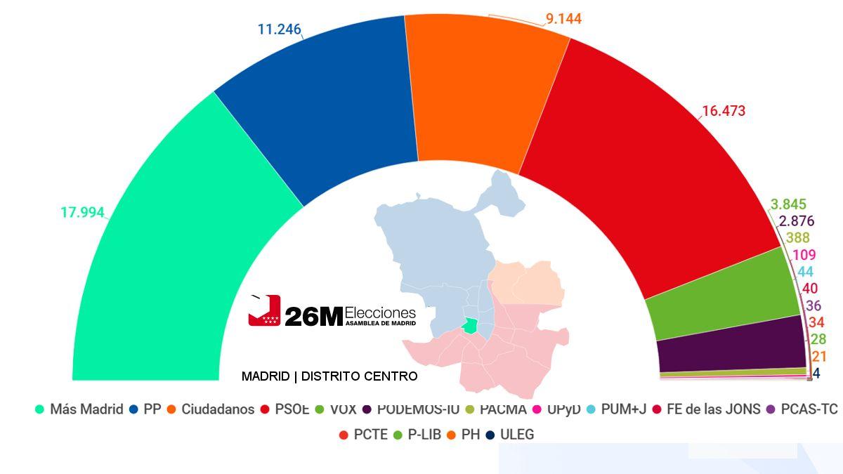 Resultados de las elecciones autonómicas 2019 en el Distrito Centro | SOMOS CHUECA