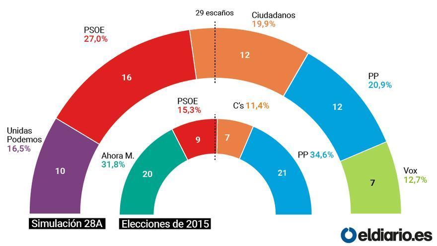 Proyección de resultados de las elecciones generales en el Ayuntamiento de Madrid para las próximas municipales.