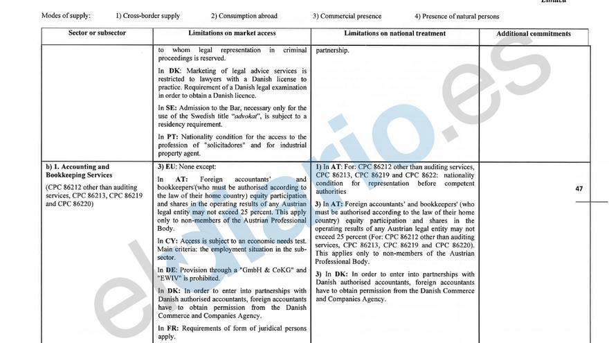 Fragmento del borrador del TTIP que maneja la Comisión de Servicios e Inversión de la UE
