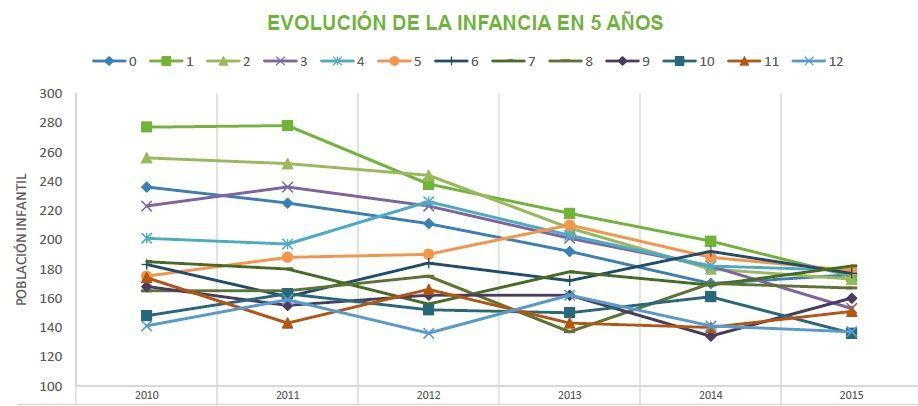 Evolución de los niños de 0 a 12 años desde el año 2010 | MONOGRAFÍA UNIVERSIDAD