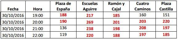 Estaciones de Madrid que han superado los niveles máximos de dióxido de nitrógeno   AYUNTAMIENTO DE MADRID