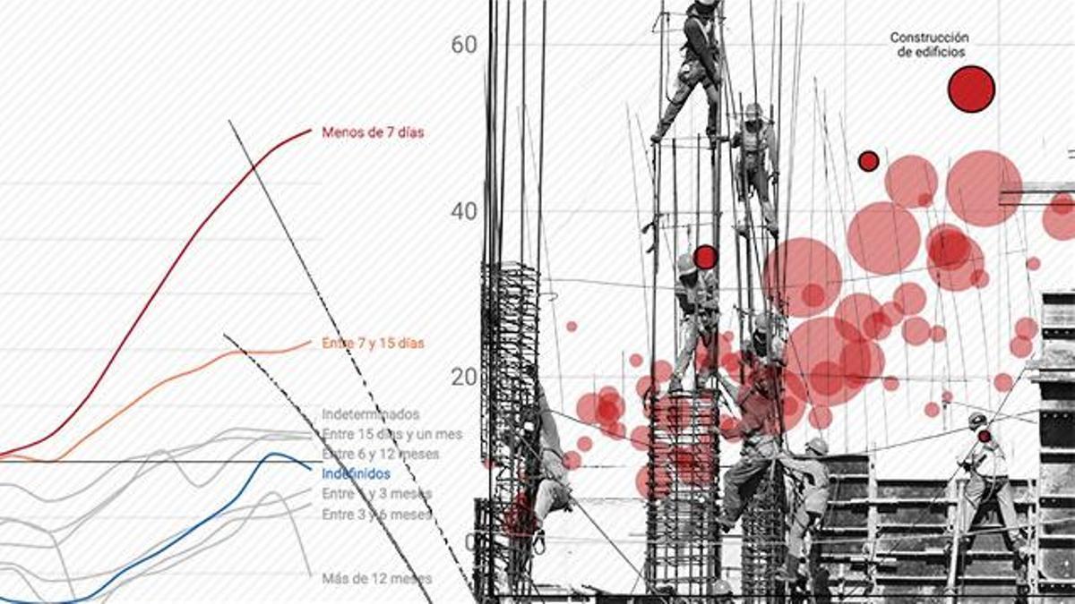 Ilustración sobre la elevada temporalidad laboral en España, que afecta especialmente a sectores como la construcción.
