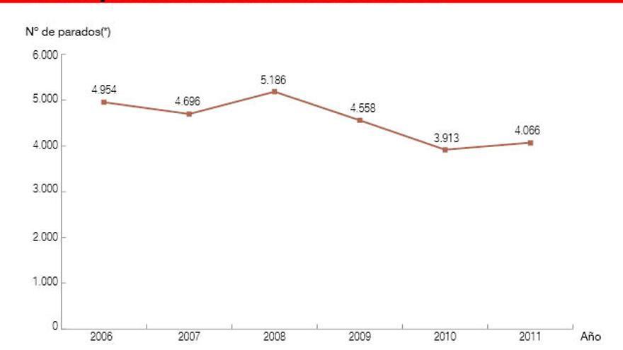 Gráfico: Belén Picazo. Fuente: Ministerio de Empleo y Seguridad Social