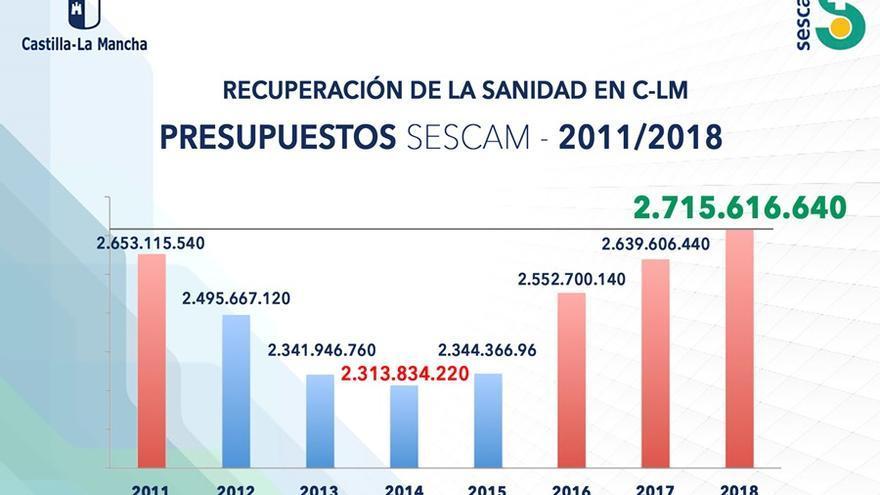 Evolución del presupuesto en el SESCAM en esta legislatura