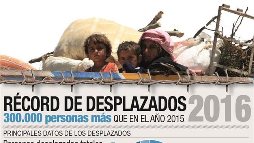 Récord de desplazados
