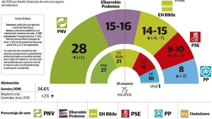 PNV ganaría las elecciones con 28 escaños, seguido de Elkarrekin Podemos con 15-16, y EH Bildu con 14-15