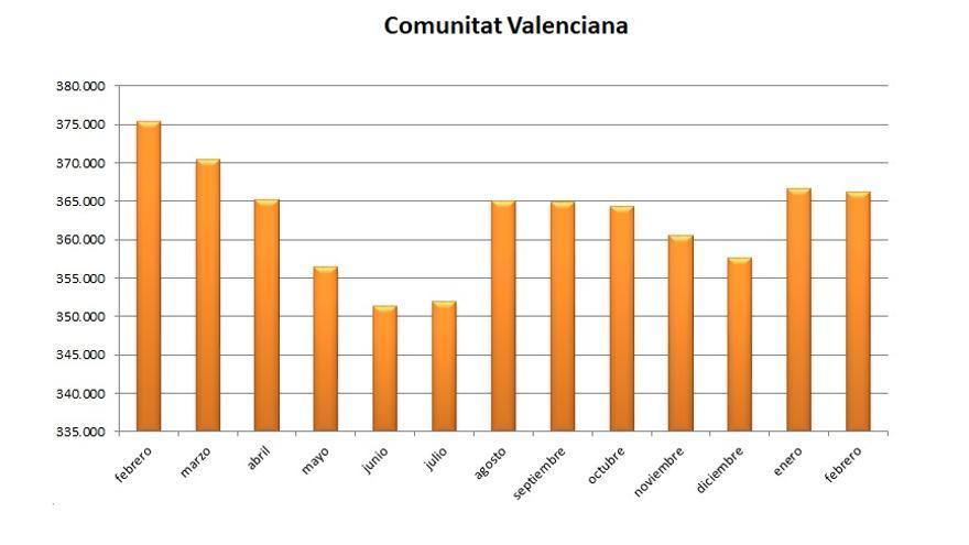 Gráfica de la evolución del paro durante los últimos meses en la Comunitat Valenciana