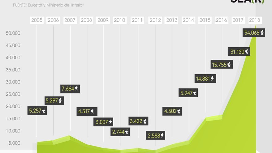 Evolución de las solicitudes de asilo en España. Infografía: CEAR.