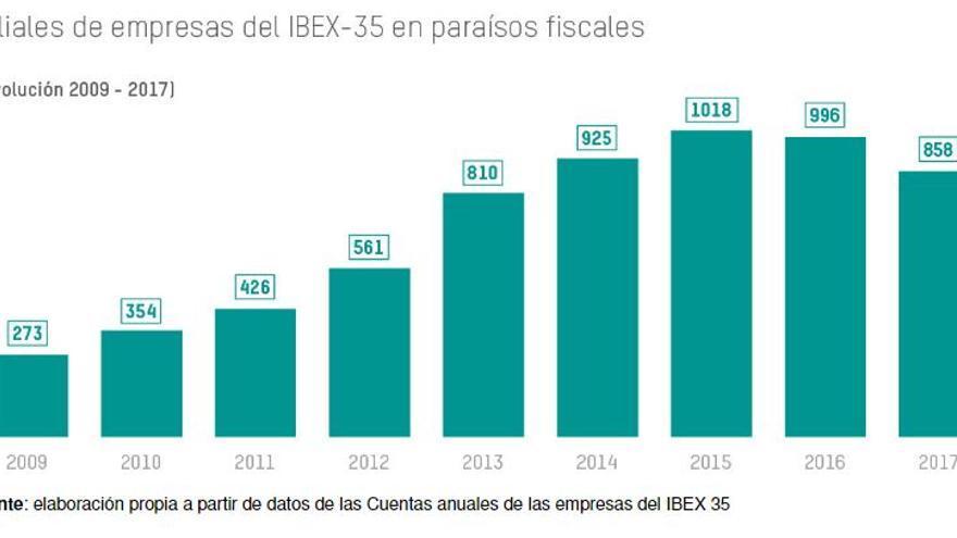 Filiales de empresas del Ibex35 en paraísos fiscales.