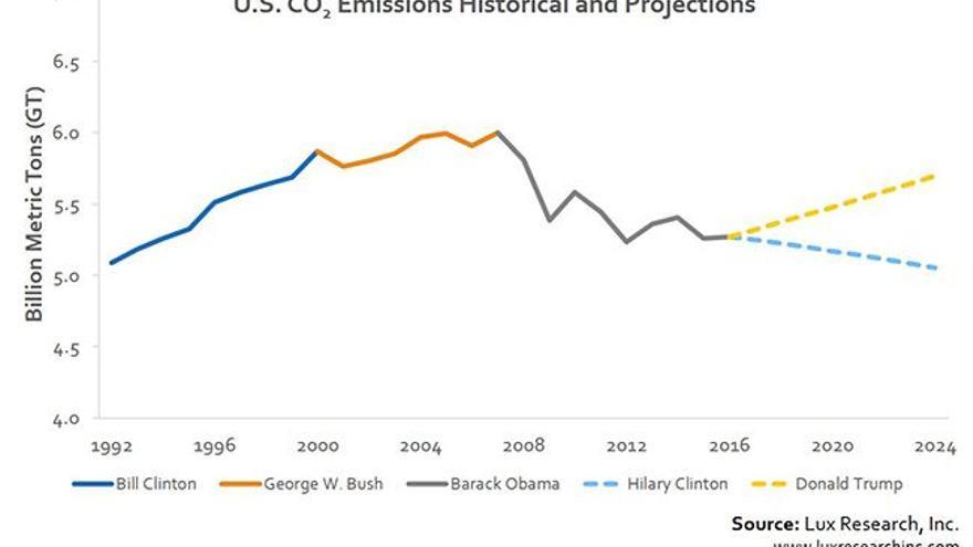 La proyección de emisiones de Dioxido de Carbono según candidatos | Lux Research