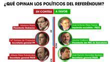 ¿Qué opinan los políticos del referéndum? / Elaboración: Belén Picazo