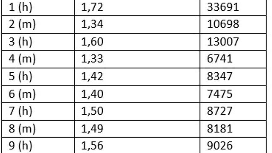Diferencias en los votos en cada lista, contando solo los que van ordenados