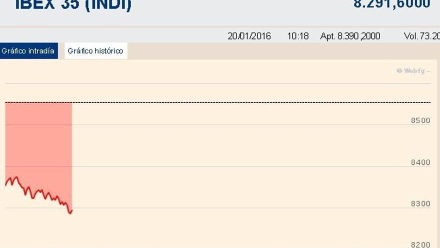 El Ibex 35 se hunde más de un 3% y pierde los 8.300 puntos, en mínimos de agosto de 2013